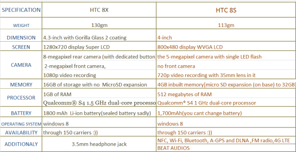 htc window 8 comparison