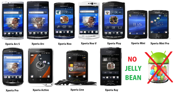 sony mobile phones with no jelly bean update
